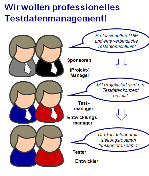 Testdatenmanagement